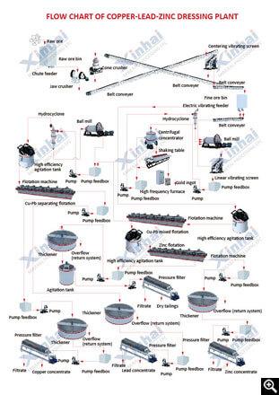 Cu-Pb-Zn Floatation Process