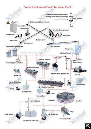 Gold Floatation Process