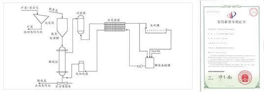 Синьхайская технология CIP