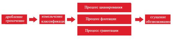 процесс