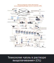Технология «уголь в растворе выщелачивания» (CIL)
