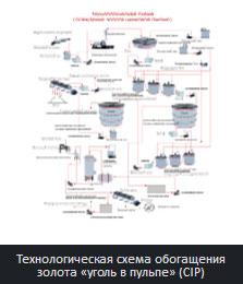 Технологическая схема обогащения золота «уголь в пульпе» (CIP)