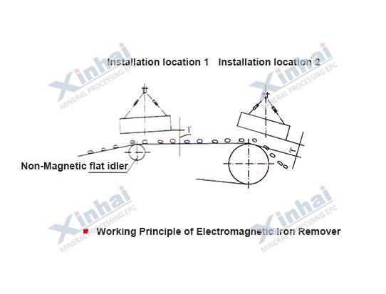 Электромагнитный железоотделитель