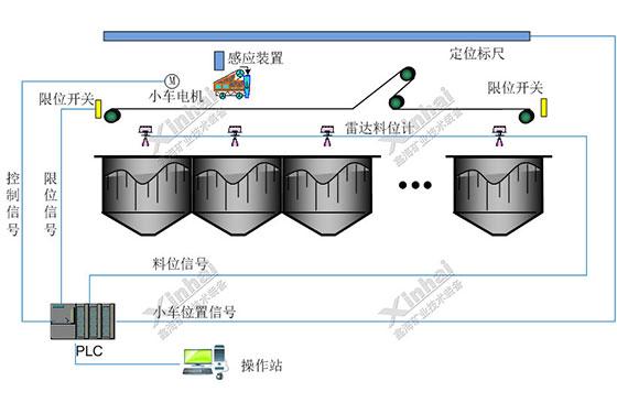 система автоматического управления для обогащения руды